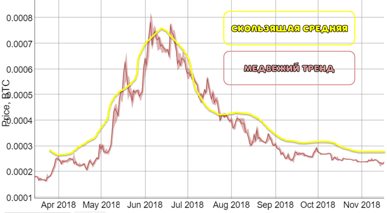 Медвежий тренд криптовалют