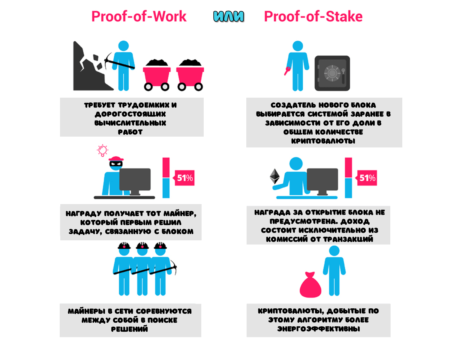 Proof of work Proof of stake разница