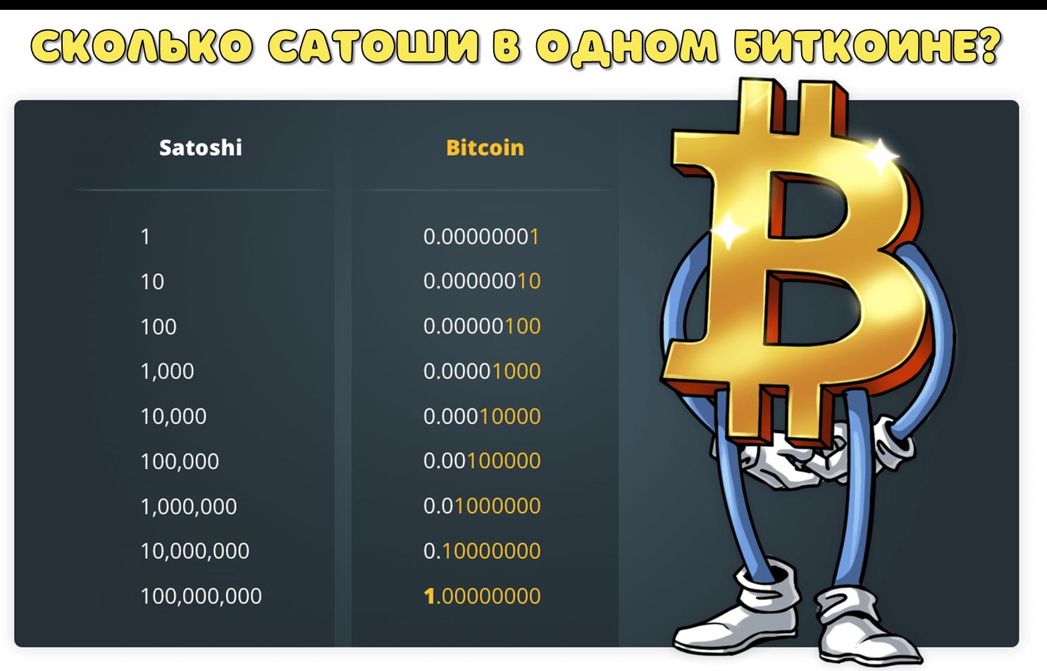 Сколько сатоши в 1 биткоин